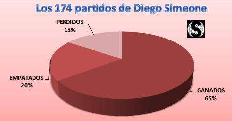 Resumen de los 174 partidos de Simeone en el Atlético de Madrid | Elaboración propia