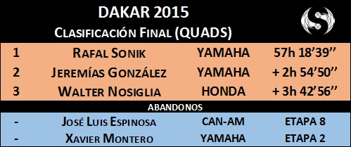 General Quads Dakar 2015