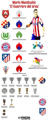 Infografía Mandzukic | @juanan_mt