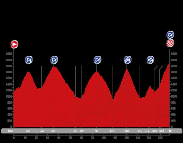 Vuelta Etapa 11