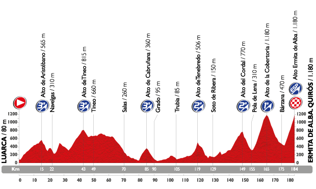 Vuelta Etapa 16