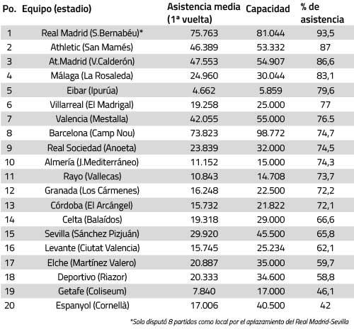 Datos oficiales de asistencia de cada club y agencia EFE