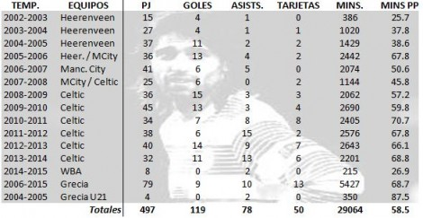 Estadísticas de la carrera de Georgios Samaras   Elaboración propia
