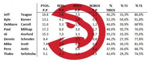 Info: NBA.com/Hawks   Elaboración propia