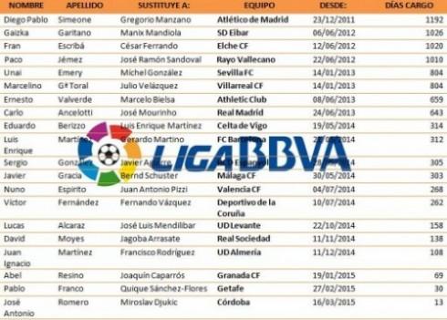 Entrenadores Liga BBVA | Elaboración propia