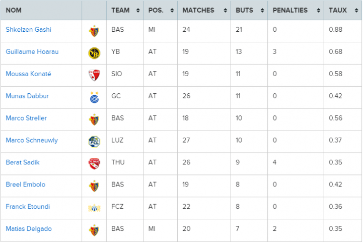 Classement des buteurs Joueurs Super League 2014 2015 Statistiques   Archives Swiss Football League.jpg