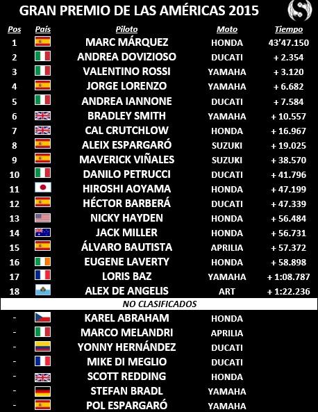 MotoGP Américas 2015