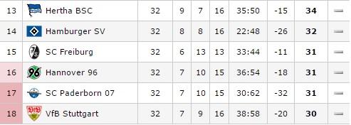 Bundesligadescenso