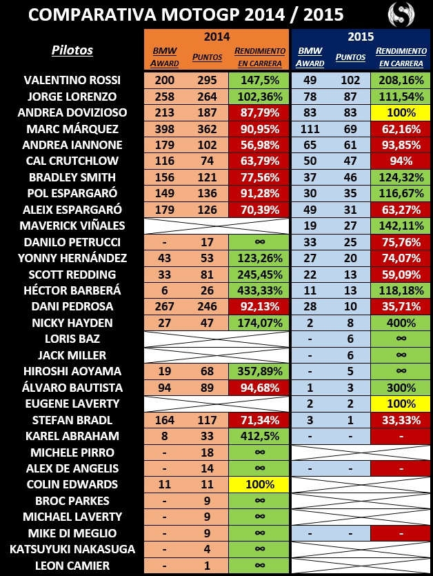 Comparativa MotoGP 2014-2015