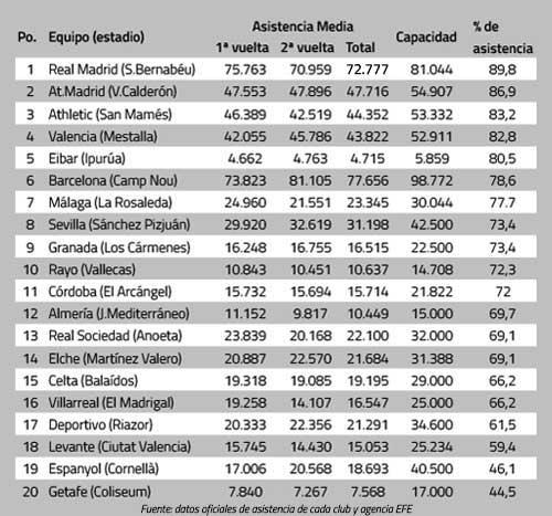 asistencia-liga-bbva-201415