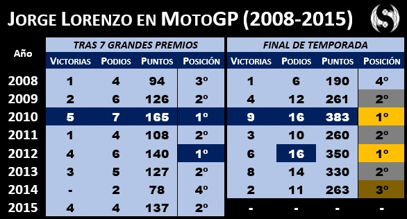 Jorge Lorenzo MotoGP 2008-2015 - Sphera Sports