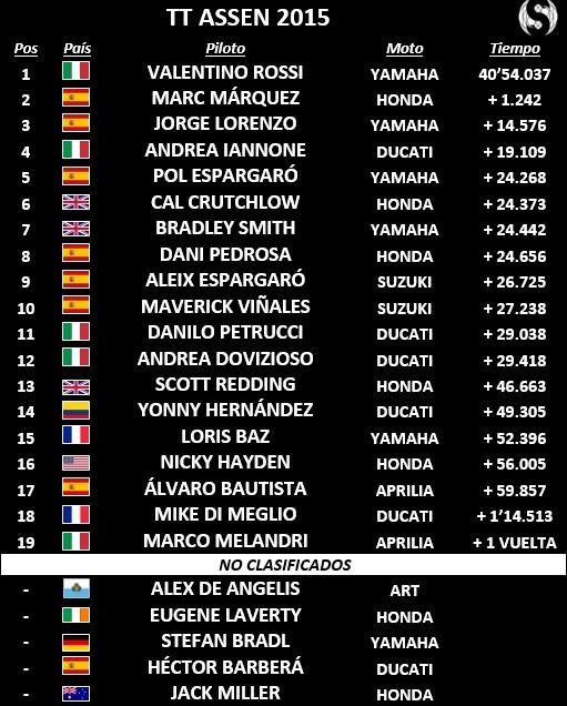 MotoGP TT Assen 2015