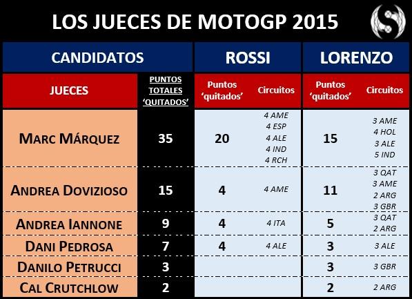Los jueces de MotoGP 2015