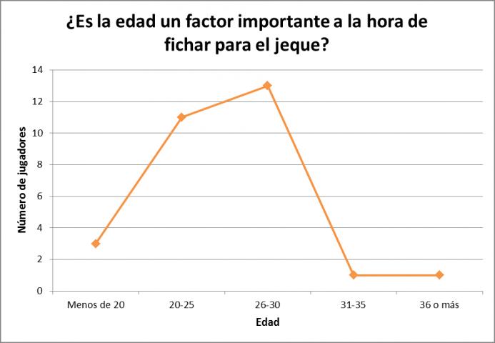 Gráfico PSG 2