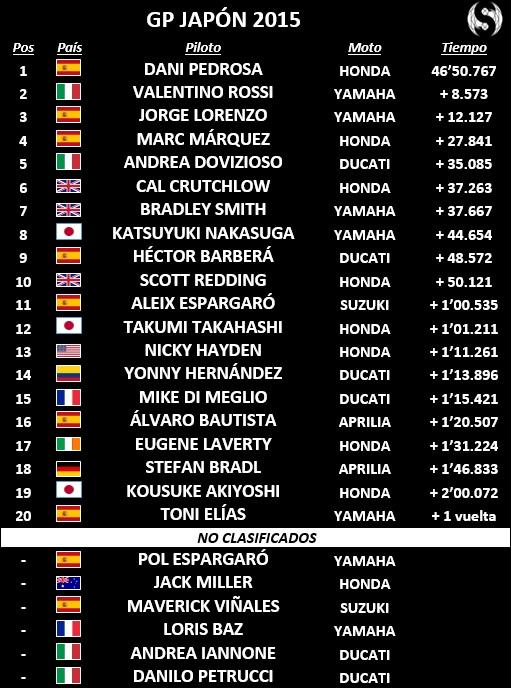 MotoGP Aragón 2015