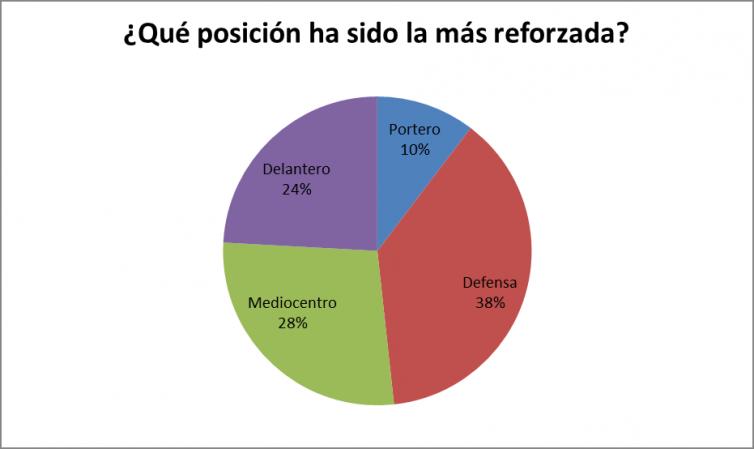 PSG Gráfico 3