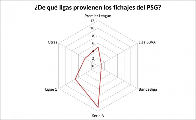 PSG Gráfico 4