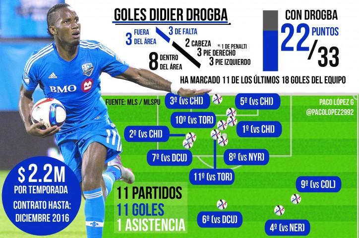 Drogba MLS 2015