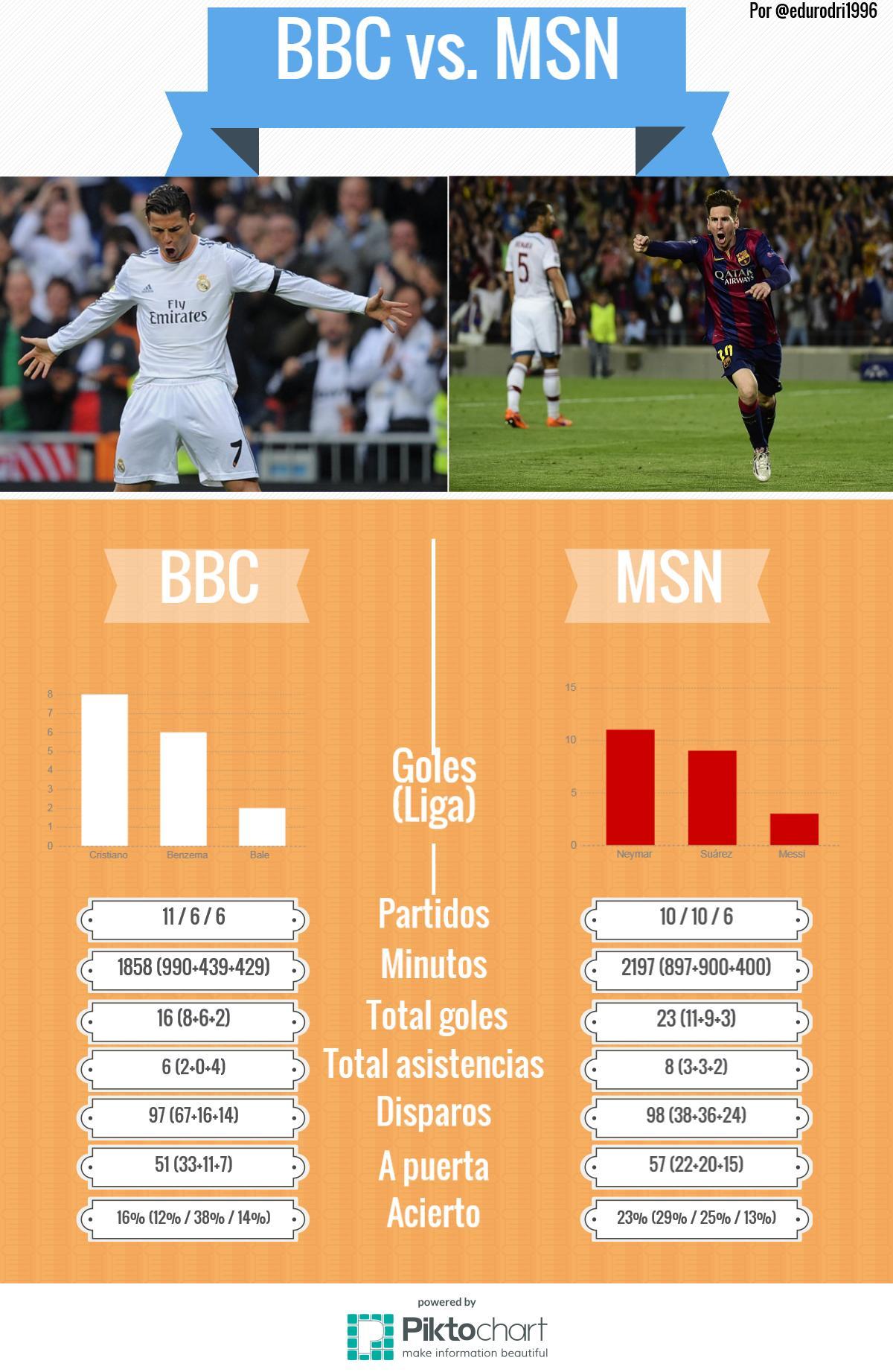 BBC vs. MSN definitivo