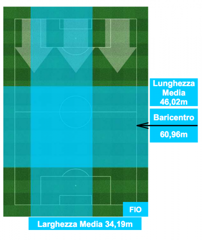 Baricentro de la Fiorentina en su derrota ante el Napoli (2-1)