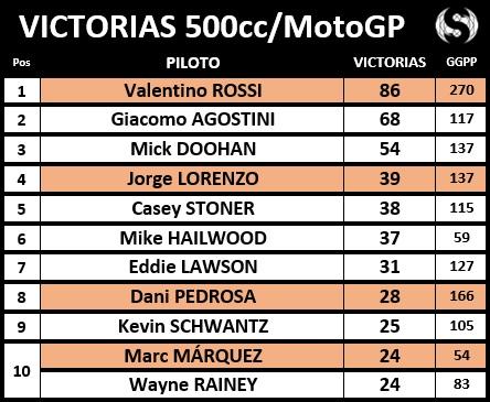 Victorias 500cc MotoGP