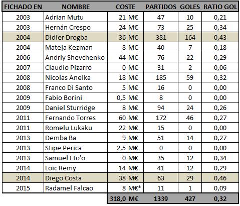 Análisis rendimiento económico-deportivo de los '9' del Chelsea. 2003-2015