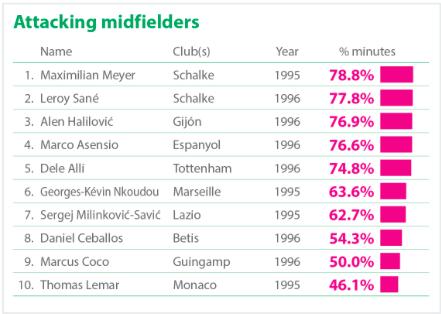 Centrocampistas ofensivos con más minutos disputados en Europa. Vía (CIES Football Obserbatory)