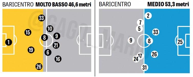 Baricentros Juventus (amarillo) y Napoli (azul) - Vía Gazzetta Dello Sport (OPTA)