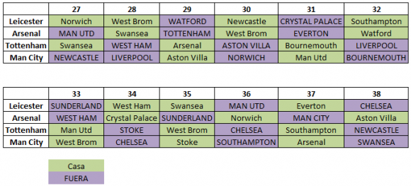 Calendario Premier League