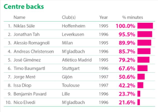 Defensas centrales con más minutos disputados en Europa. Vía (CIES Football Obserbatory)
