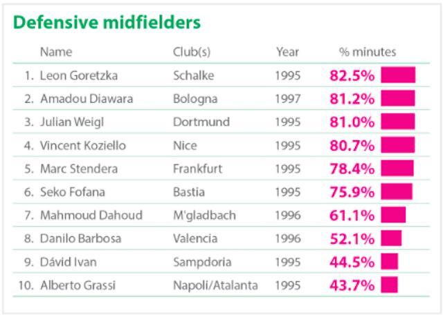 Centrocampistas defensivos con más minutos disputados en Europa. Vía (CIES Football Obserbatory)