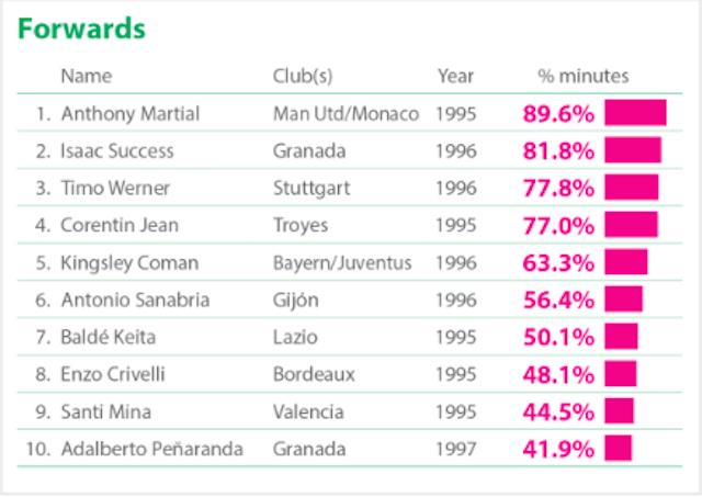 Delanteros con más minutos disputados en Europa. Vía (CIES Football Obserbatory)