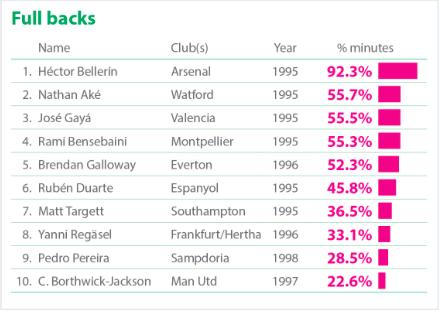 Laterales con más minutos disputados en Europa. Vía (CIES Football Obserbatory)