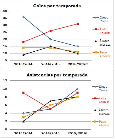 Comparativa de las 3 últimas temporadas entre los delanteros de la Selección