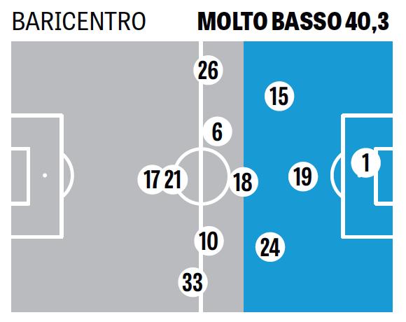 Baricentro Juventus vs Fiorentina (vía Gazzetta)