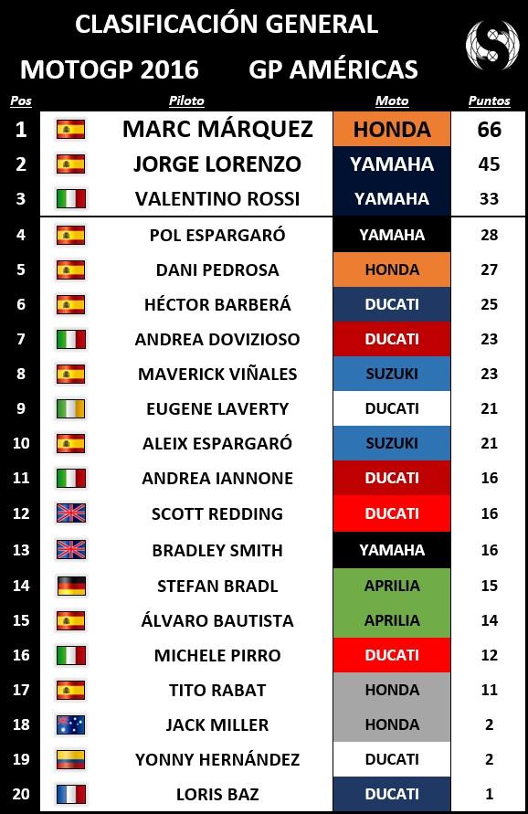 General MotoGP Américas 2016 - Sphera Sports