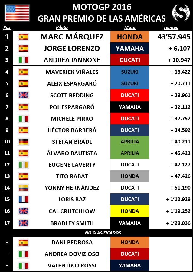 Resultados MotoGP Américas 2016 - Sphera Sports