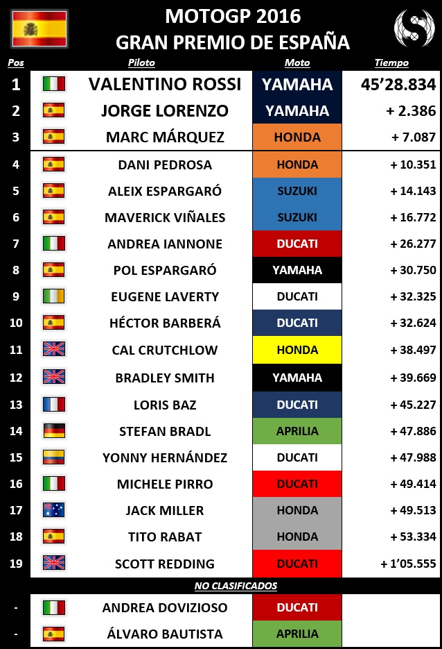 Resultados MotoGP España 2016