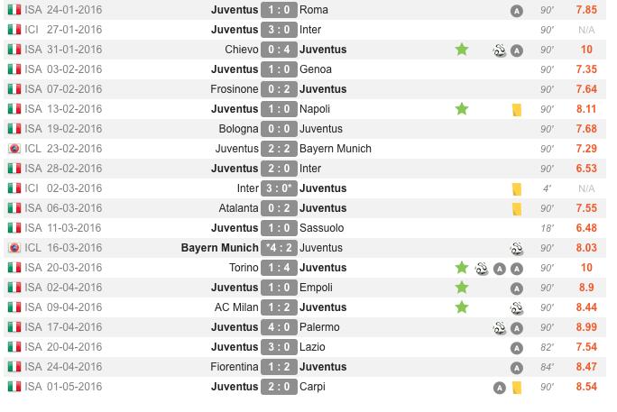 Últimos partidos de Paul Pogba con la Juventus (4 gols y 7 asistencias) WhoScored