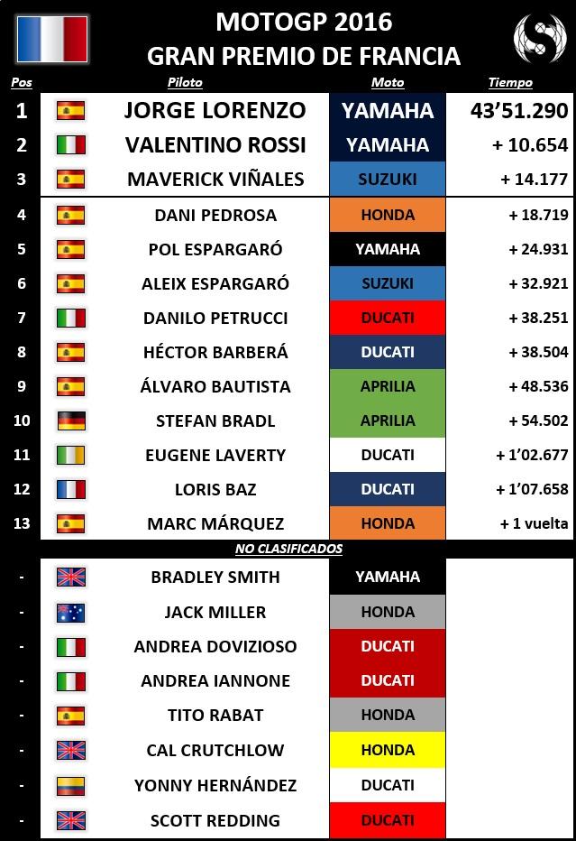Resultados MotoGP Francia 2016