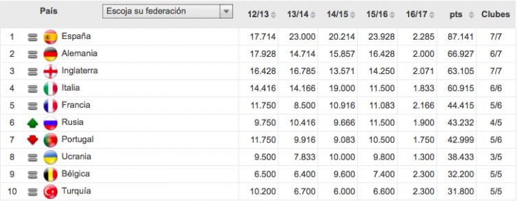 Ranking del Coeficiente UEFA | Uefa.com