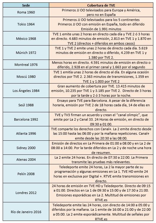 Historia juegos TVE