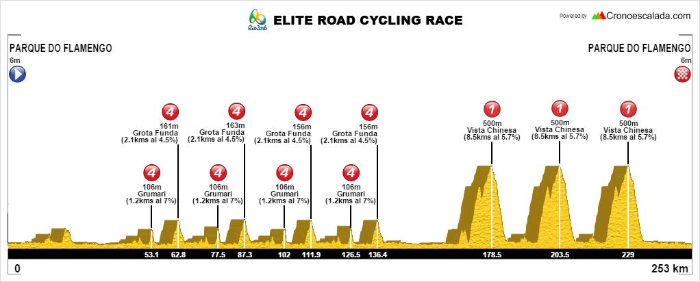 Rio-JJOO-Men-Elite-Road1-2
