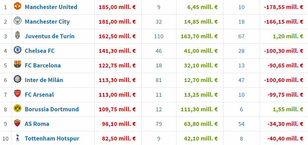 Os 10 clubes que mais gastaram na janela de transferências