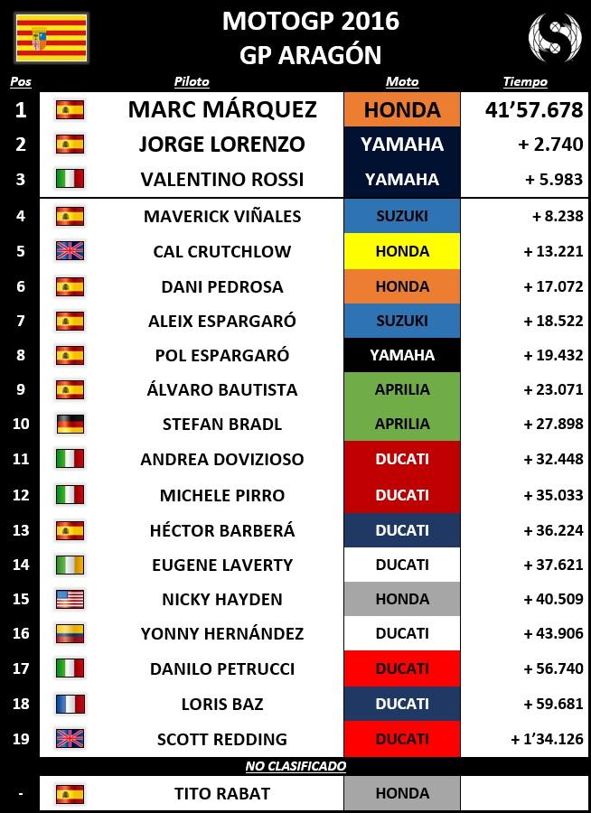 Resultados MotoGP Aragón 2016 - Sphera Sports