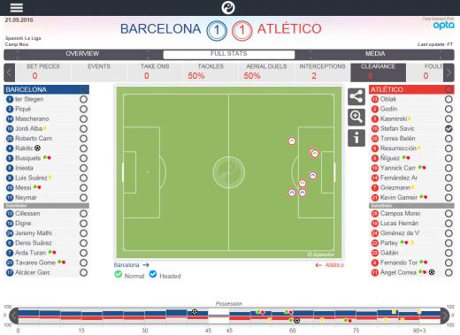 Despejes de Savić en el Barça - Atlético   Fuente Squawka