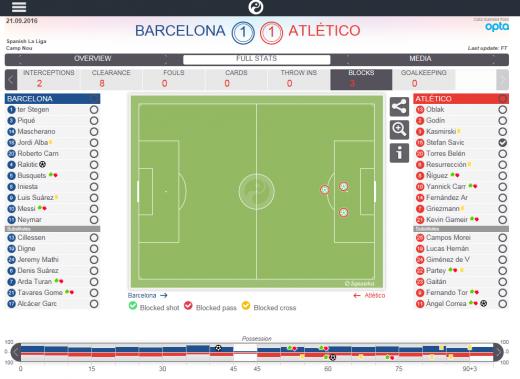 Disparos interceptados de Savić en el Barça - Atlético   Fuente Squawka