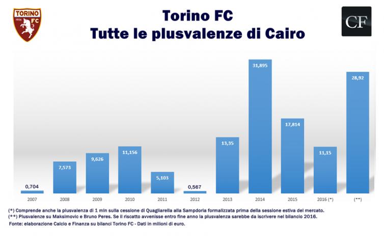 Fuente: Calcioefinanza