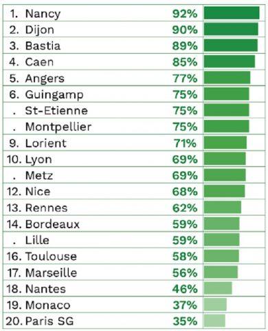 nacionales-ligue1