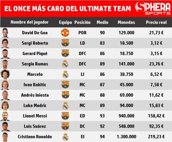 XI más caro FIFA 17